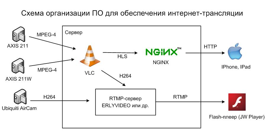 Схема трансляции